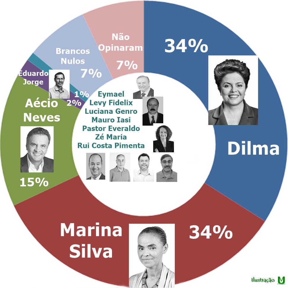 Os candidatos a Presidente do Brasil – Propostas de Governo – Intenções de Voto